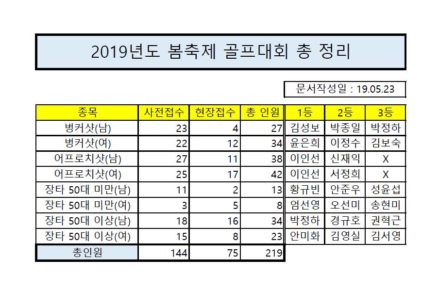 2019 봄축제 골프대회 인원 정리.png